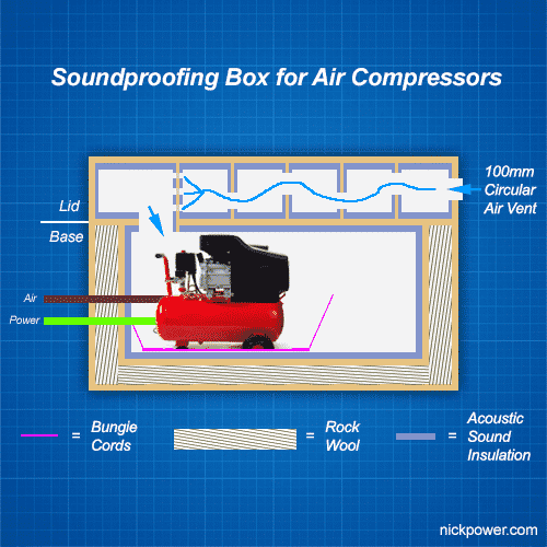 soundproof-box-for-air-compressor